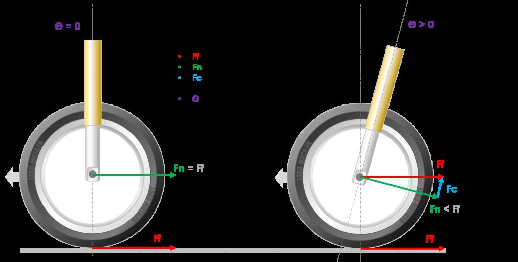 Triangle efforts sur la fourche au freinage