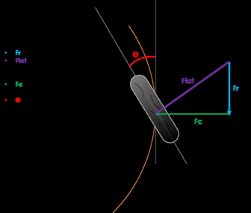 Efforts du pneu en virage