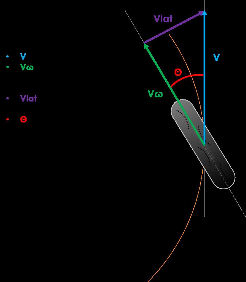 Triangle des vitesses roue avant en virage
