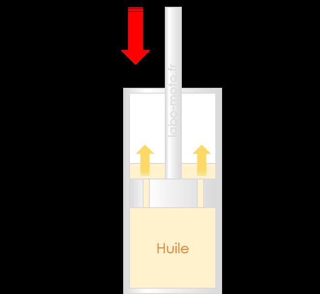 amortissement hydraulique