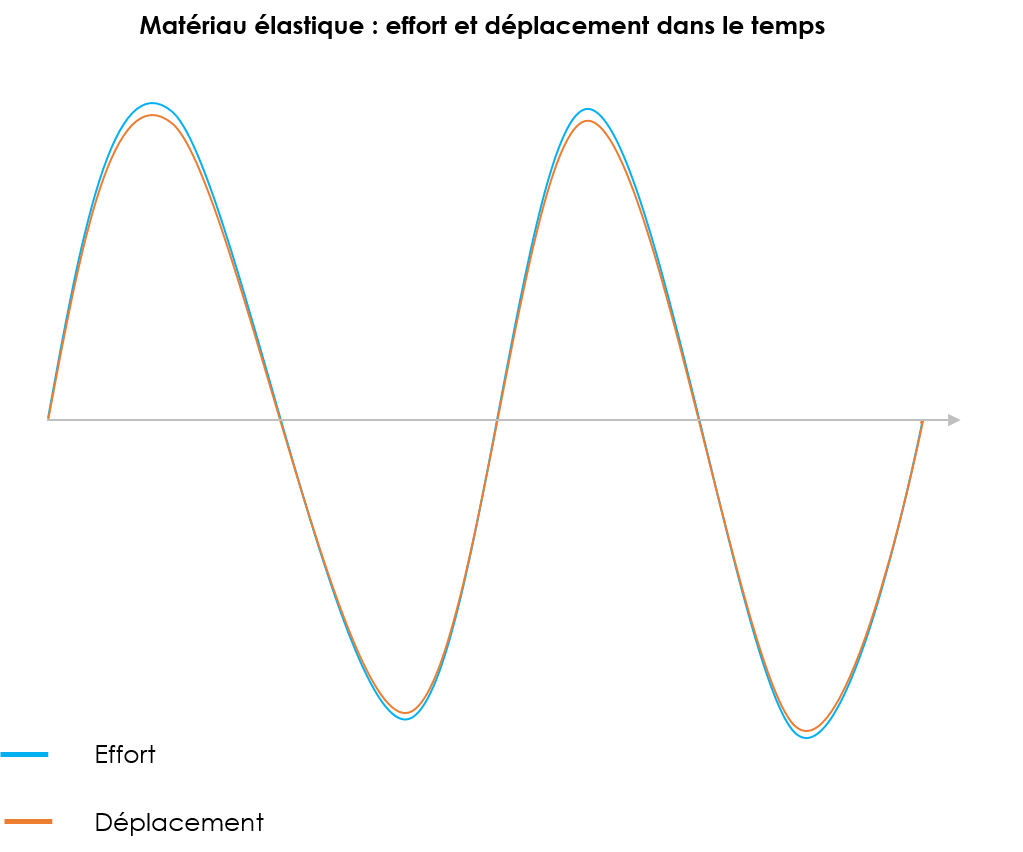 courbe materiau elastique