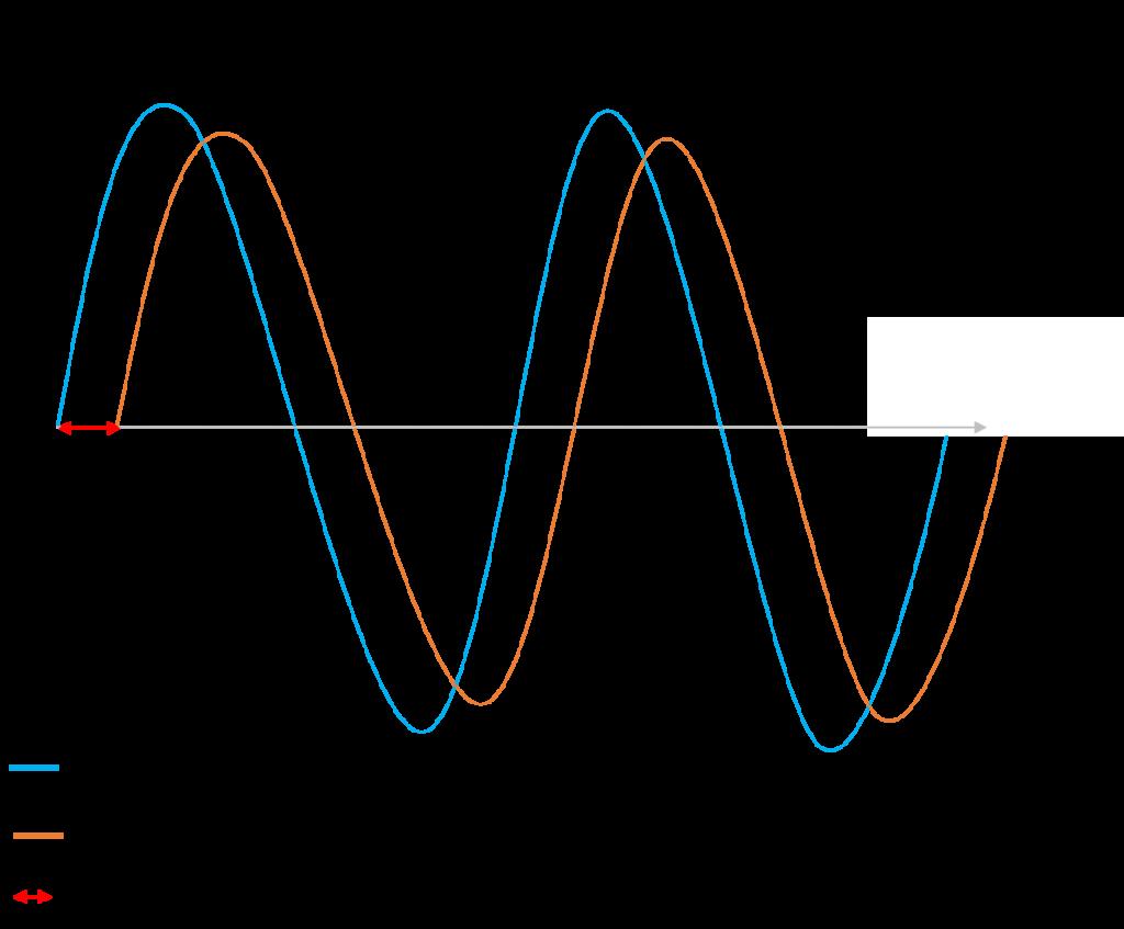 courbe materiau viscoelastique